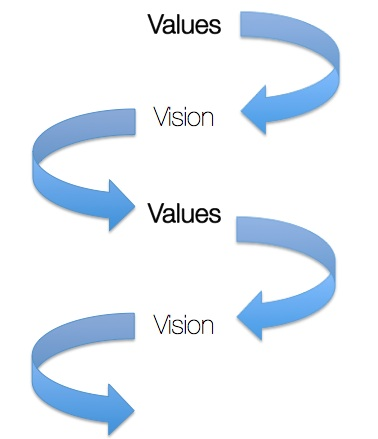 Values Vision Cycle